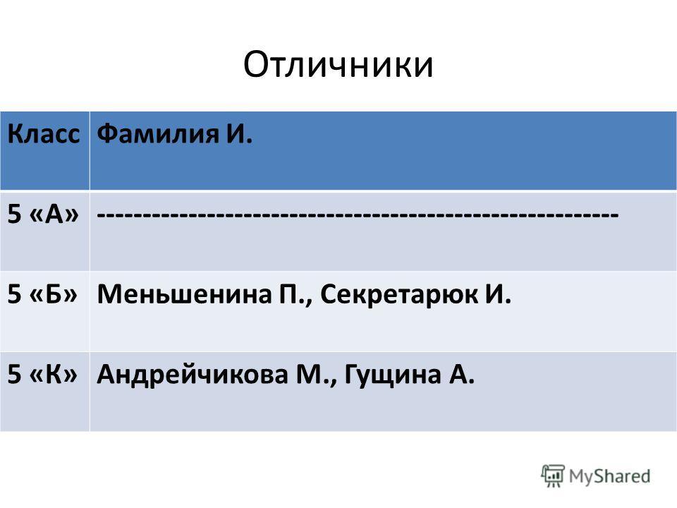 Отличники Класс Фамилия И. 5 «А»--------------------------------------------------------- 5 «Б»Меньшенина П., Секретарюк И. 5 «К»Андрейчикова М., Гущина А.