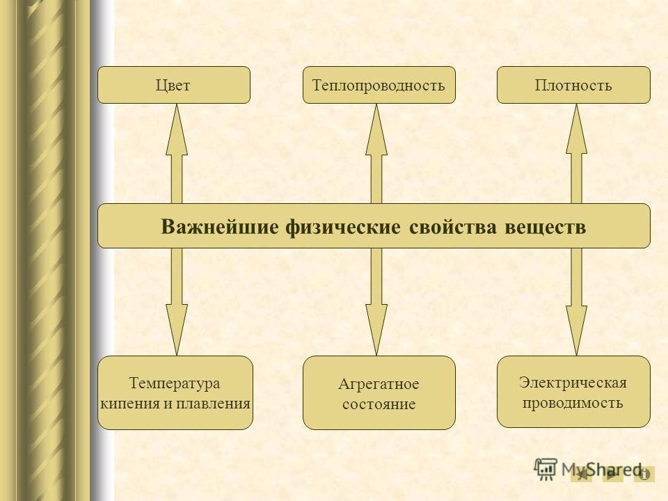 Температура кипения и плавления Агрегатное состояние Электрическая проводимость Важнейшие физические свойства веществ Цвет ТеплопроводностьПлотность