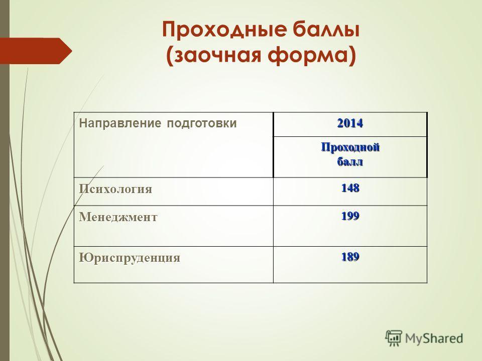 Проходные баллы (заочная форма) Направление подготовки 2014 Проходнойбалл Психология 148 Менеджмент 199 Юриспруденция 189