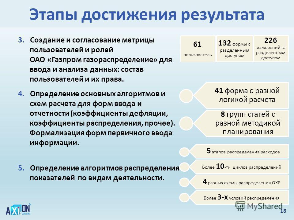 Этапы достижения результата 18 3. Создание и согласование матрицы пользователей и ролей ОАО «Газпром газораспределение» для ввода и анализа данных: состав пользователей и их права. 5. Определение алгоритмов распределения показателей по видам деятельн