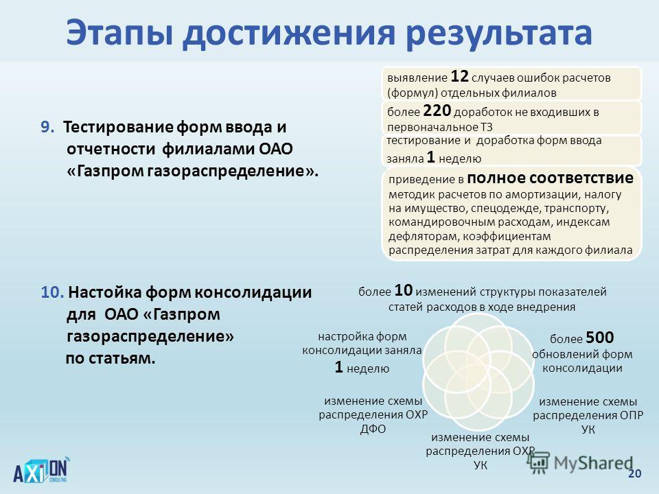 Этапы достижения результата 20 9. Тестирование форм ввода и отчетности филиалами ОАО «Газпром газораспределение». 10. Настойка форм консолидации для ОАО «Газпром газораспределение» по статьям. выявление 12 случаев ошибок расчетов (формул) отдельных ф