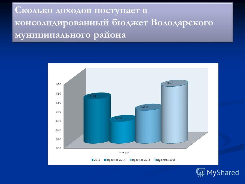 Сколько доходов поступает в консолидированный бюджет Володарского муниципального района