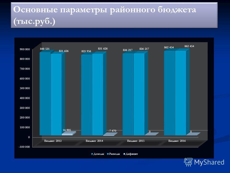 Основные параметры районного бюджета (тыс.руб.) Основные параметры районного бюджета (тыс.руб.)