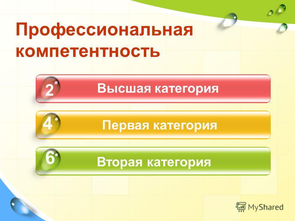 Профессиональная компетентность 2 4 6 Высшая категория Первая категория Вторая категория