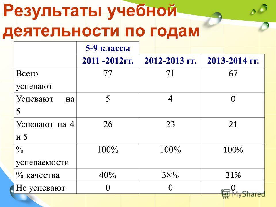 Результаты учебной деятельности по годам 5-9 классы 2011 -2012 гг.2012-2013 гг.2013-2014 гг. Всего успевают 7771 67 Успевают на 5 54 0 Успевают на 4 и 5 2623 21 % успеваемости 100% % качества 40%38% 31% Не успевают 00 0