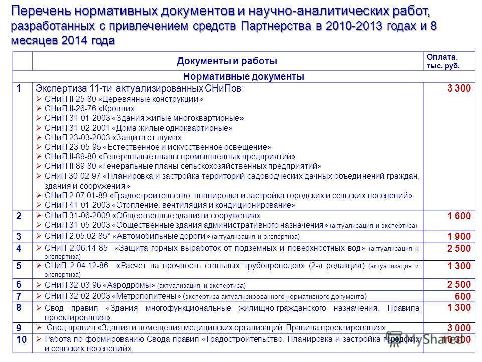 Перечень нормативных документов и научно-аналитических работ, разработанных с привлечением средств Партнерства в 2010-2013 годах и 8 месяцев 2014 года Документы и работы Оплата, тыс. руб. Нормативные документы 1Экспертиза 11-ти актуализированных СНи