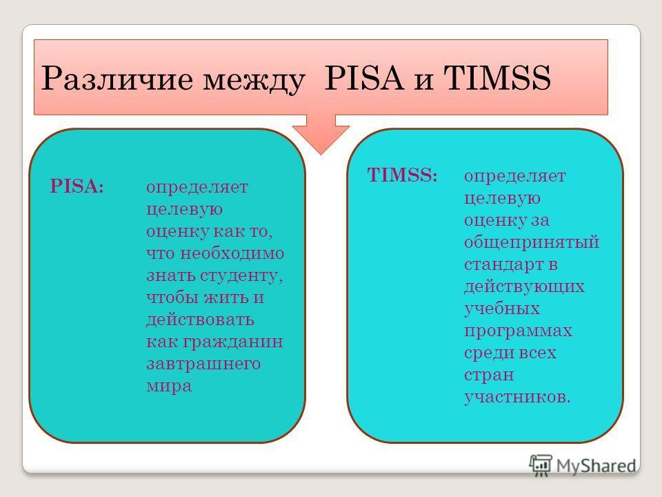 Различие между PISA и TIMSS PISA: определяет целевую оценку как то, что необходимо знать студенту, чтобы жить и действовать как гражданин завтрашнего мира TIMSS: определяет целевую оценку за общепринятый стандарт в действующих учебных программах сред