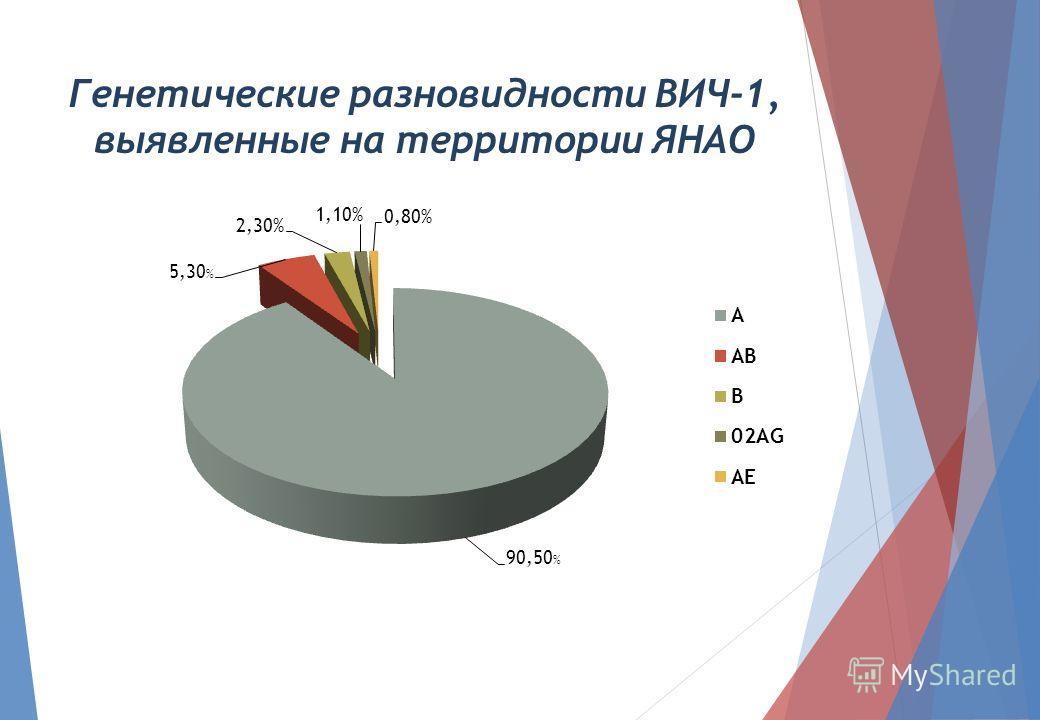 Генетические разновидности ВИЧ-1, выявленные на территории ЯНАО