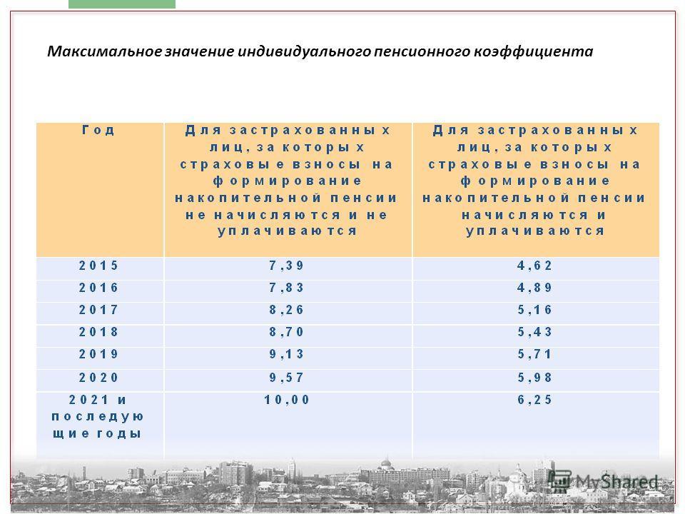 12 Максимальное значение индивидуального пенсионного коэффициента