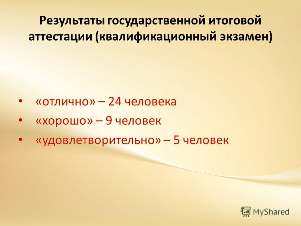 Результаты государственной итоговой аттестации (квалификационный экзамен)