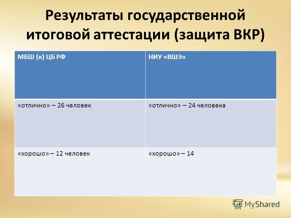 Результаты государственной итоговой аттестации (защита ВКР) МБШ (к) ЦБ РФНИУ «ВШЭ» «отлично» – 26 человек«отлично» – 24 человека «хорошо» – 12 человек«хорошо» – 14