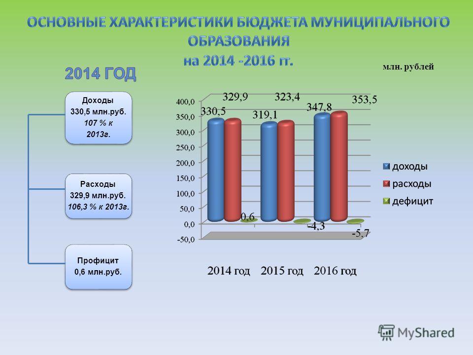 млн. рублей Доходы 330,5 млн.руб. 107 % к 2013 г. Расходы 329,9 млн.руб. 106,3 % к 2013 г. Профицит 0,6 млн.руб.