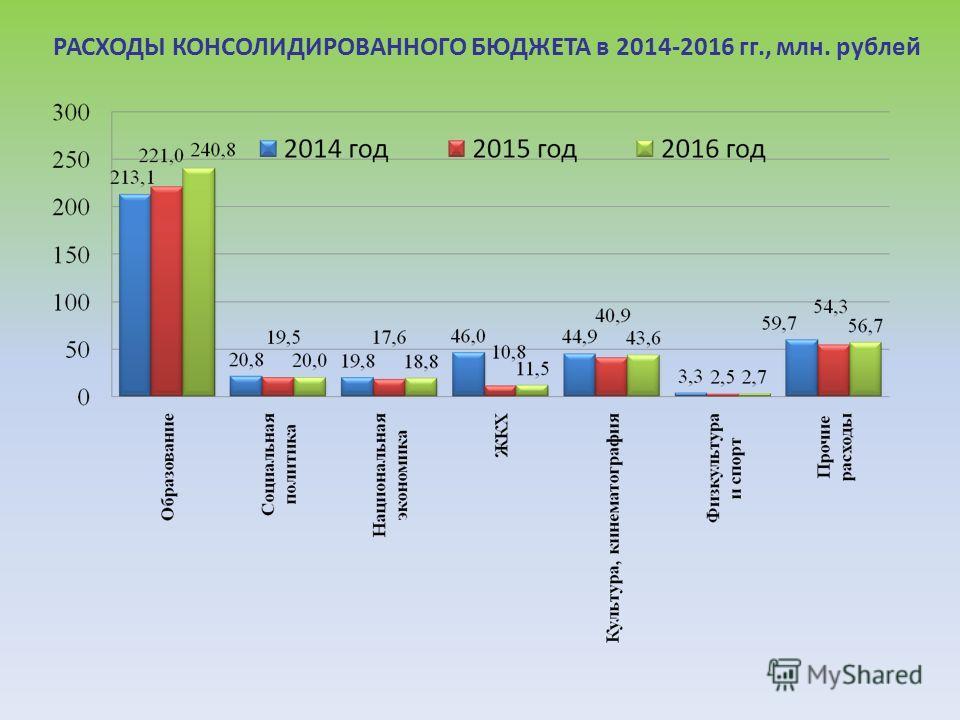 РАСХОДЫ КОНСОЛИДИРОВАННОГО БЮДЖЕТА в 2014-2016 гг., млн. рублей