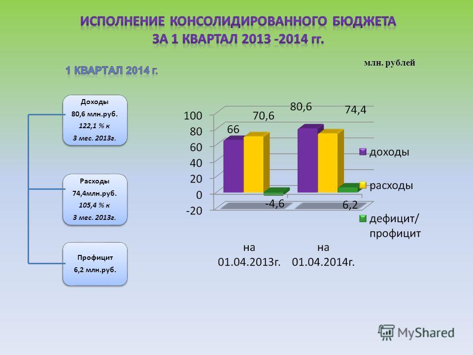 млн. рублей Доходы 80,6 млн.руб. 122,1 % к 3 мес. 2013 г. Расходы 74,4 млн.руб. 105,4 % к 3 мес. 2013 г. Профицит 6,2 млн.руб.