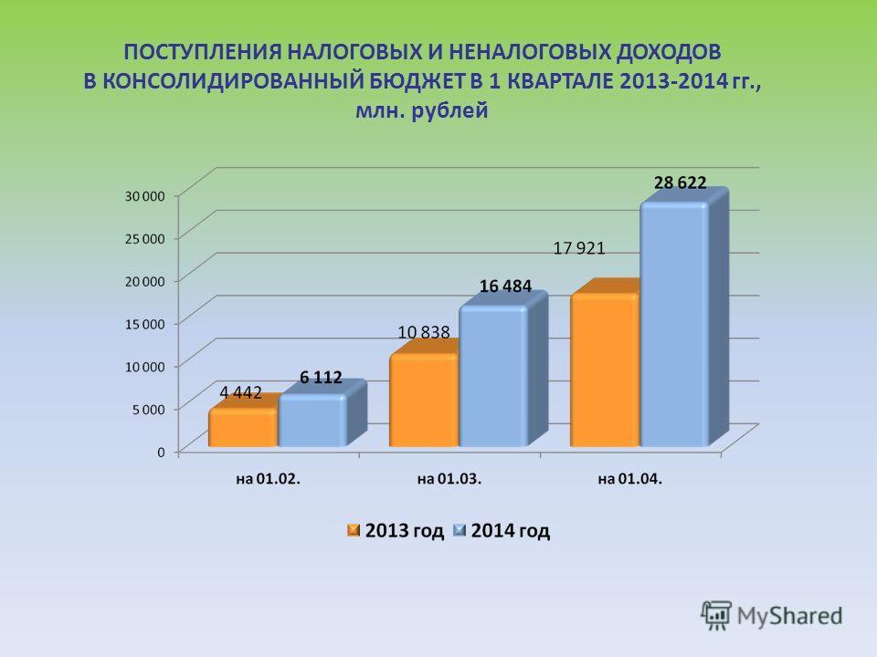 ПОСТУПЛЕНИЯ НАЛОГОВЫХ И НЕНАЛОГОВЫХ ДОХОДОВ В КОНСОЛИДИРОВАННЫЙ БЮДЖЕТ В 1 КВАРТАЛЕ 2013-2014 гг., млн. рублей