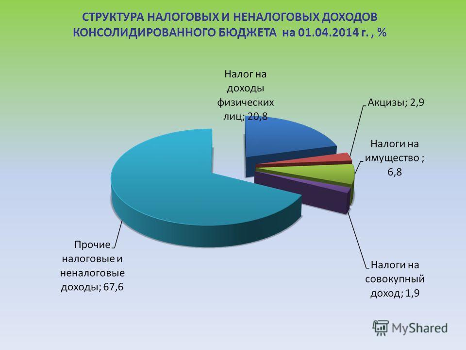 СТРУКТУРА НАЛОГОВЫХ И НЕНАЛОГОВЫХ ДОХОДОВ КОНСОЛИДИРОВАННОГО БЮДЖЕТА на 01.04.2014 г., %