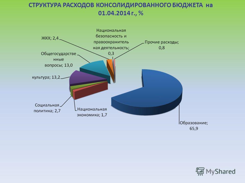 СТРУКТУРА РАСХОДОВ КОНСОЛИДИРОВАННОГО БЮДЖЕТА на 01.04.2014 г., %