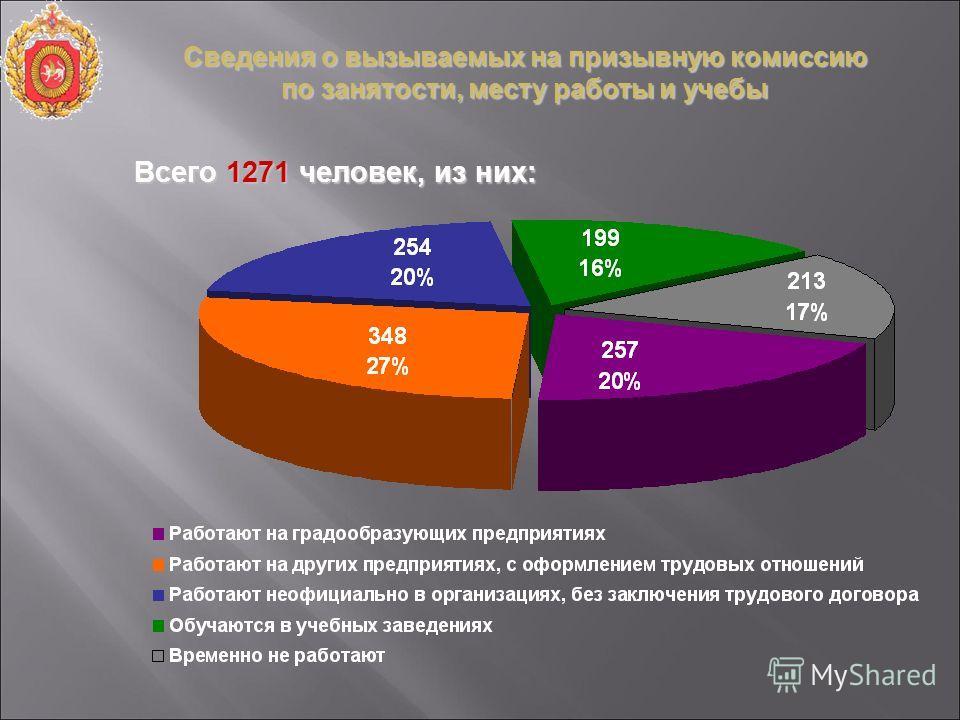 Сведения о вызываемых на призывную комиссию по занятости, месту работы и учебы Всего 1271 человек, из них: