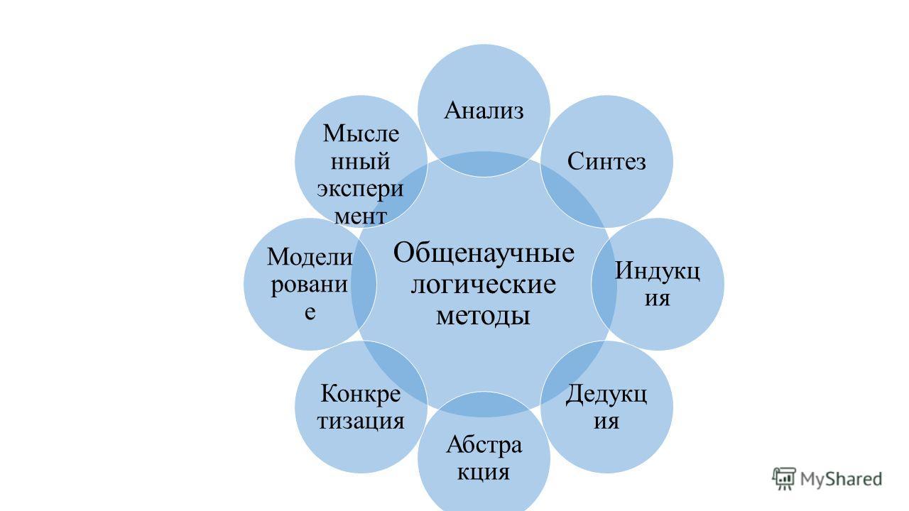 Общенаучные логические методы Анализ Синтез Индукц ия Дедукц ия Абстра кция Конкре тизация Модели ровани е Мысле нный эксперимент