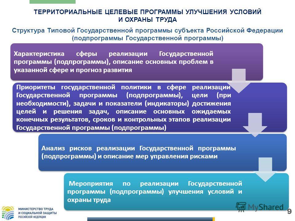9 Структура Типовой Государственной программы субъекта Российской Федерации (подпрограммы Государственной программы) Характеристика сферы реализации Государственной программы (подпрограммы), описание основных проблем в указанной сфере и прогноз разви