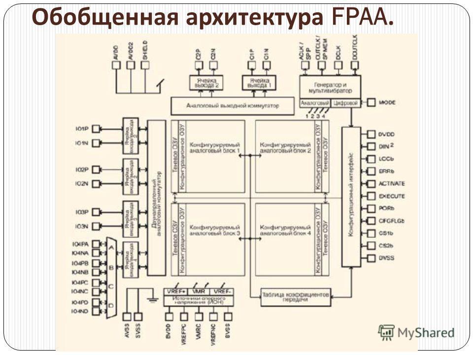 Обобщенная архитектура FPAA.