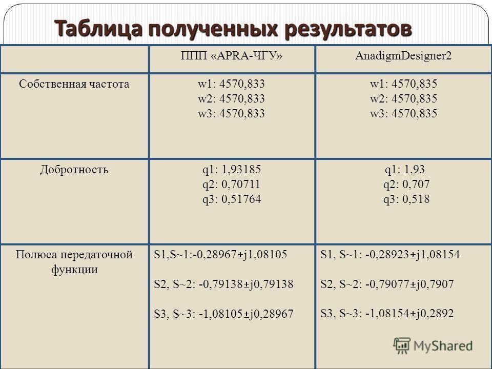Таблица полученных результатов ППП «APRA-ЧГУ»AnadigmDesigner2 Собственная частотаw1: 4570,833 w2: 4570,833 w3: 4570,833 w1: 4570,835 w2: 4570,835 w3: 4570,835 Добротностьq1: 1,93185 q2: 0,70711 q3: 0,51764 q1: 1,93 q2: 0,707 q3: 0,518 Полюса передато