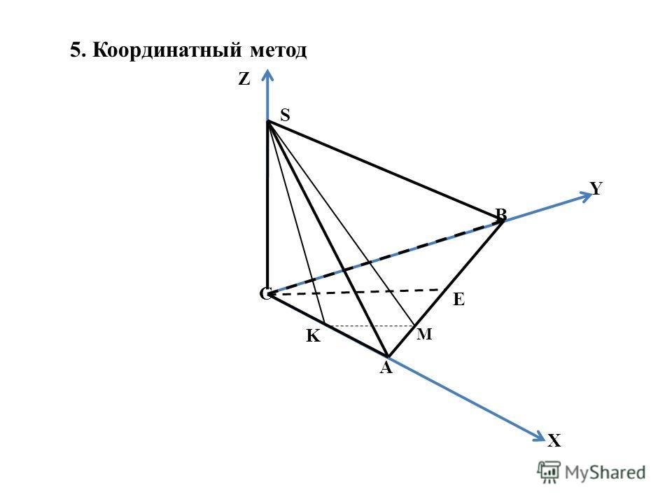 5. Координатный метод S Y X Z C A M E B K