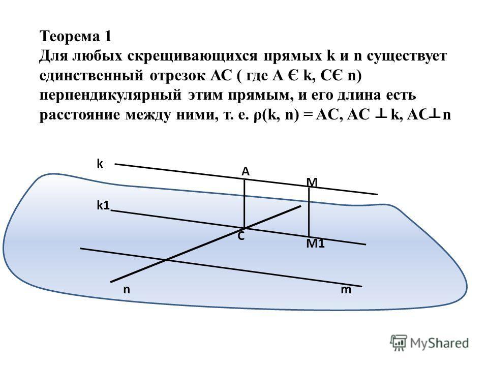 Теорема 1 Для любых скрещивающихся прямых k и n существует единственный отрезок АС ( где А Є k, CЄ n) перпендикулярный этим прямым, и его длина есть расстояние между ними, т. е. ρ(k, n) = AC, AC k, AC n k k1 nm A C M M1