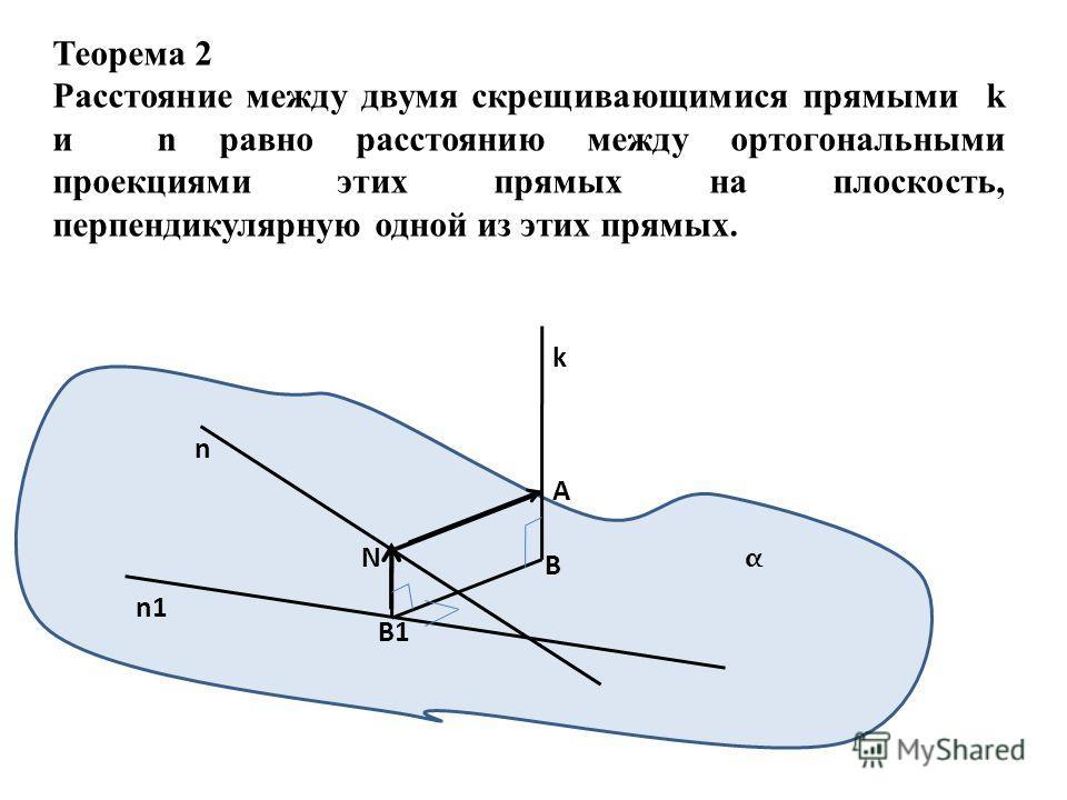 Теорема 2 Расстояние между двумя скрещивающимися прямыми k и n равно расстоянию между ортогональными проекциями этих прямых на плоскость, перпендикулярную одной из этих прямых. k n A B B1 N n1 α