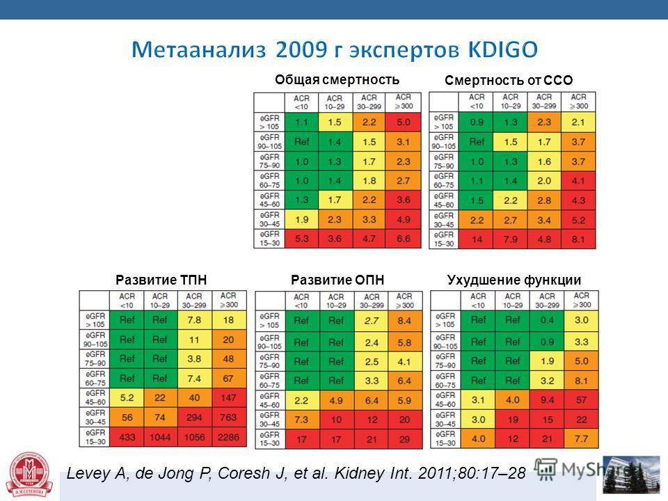 Levey A, de Jong P, Coresh J, et al. Kidney Int. 2011;80:17–28 Общая смертность Ухудшение функции Развитие ОПНРазвитие ТПН Смертность от ССО