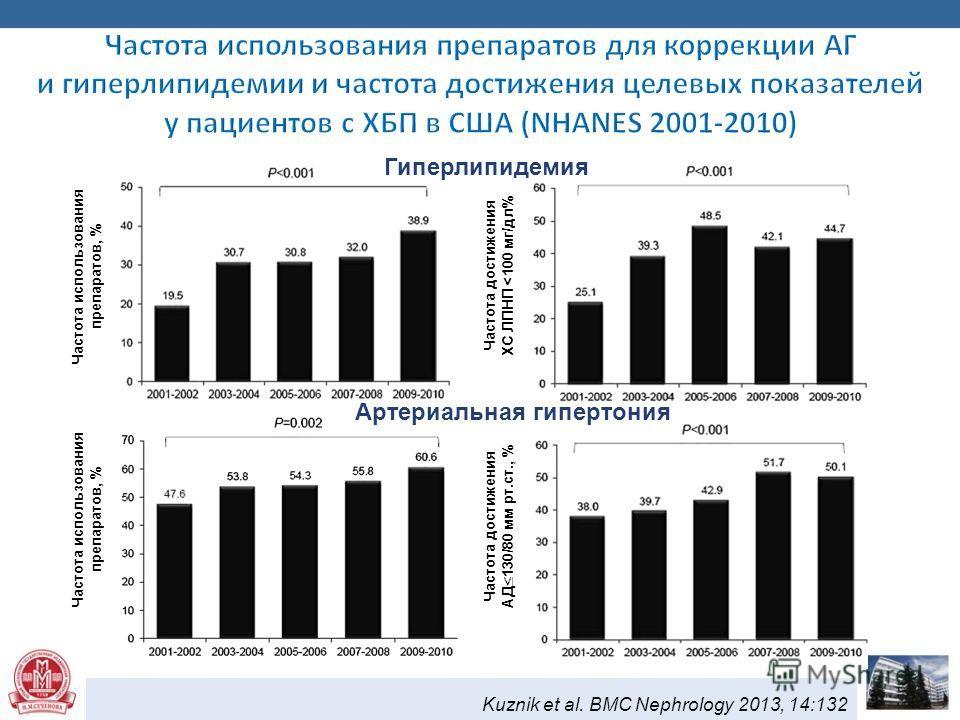 Kuznik et al. BMC Nephrology 2013, 14:132 Частота использования препаратов, % Частота использования препаратов, % Частота достижения АД 130/80 мм рт.ст., % Частота достижения ХС ЛПНП < 100 мг/дл % Гиперлипидемия Артериальная гипертония