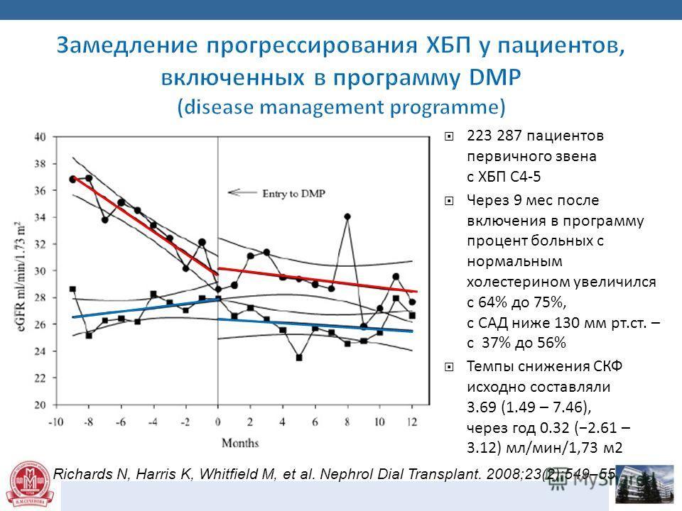 223 287 пациентов первичного звена с ХБП С4-5 Через 9 мес после включения в программу процент больных с нормальным холестерином увеличился с 64% до 75%, с САД ниже 130 мм рт.ст. – с 37% до 56% Темпы снижения СКФ исходно составляли 3.69 (1.49 – 7.46),