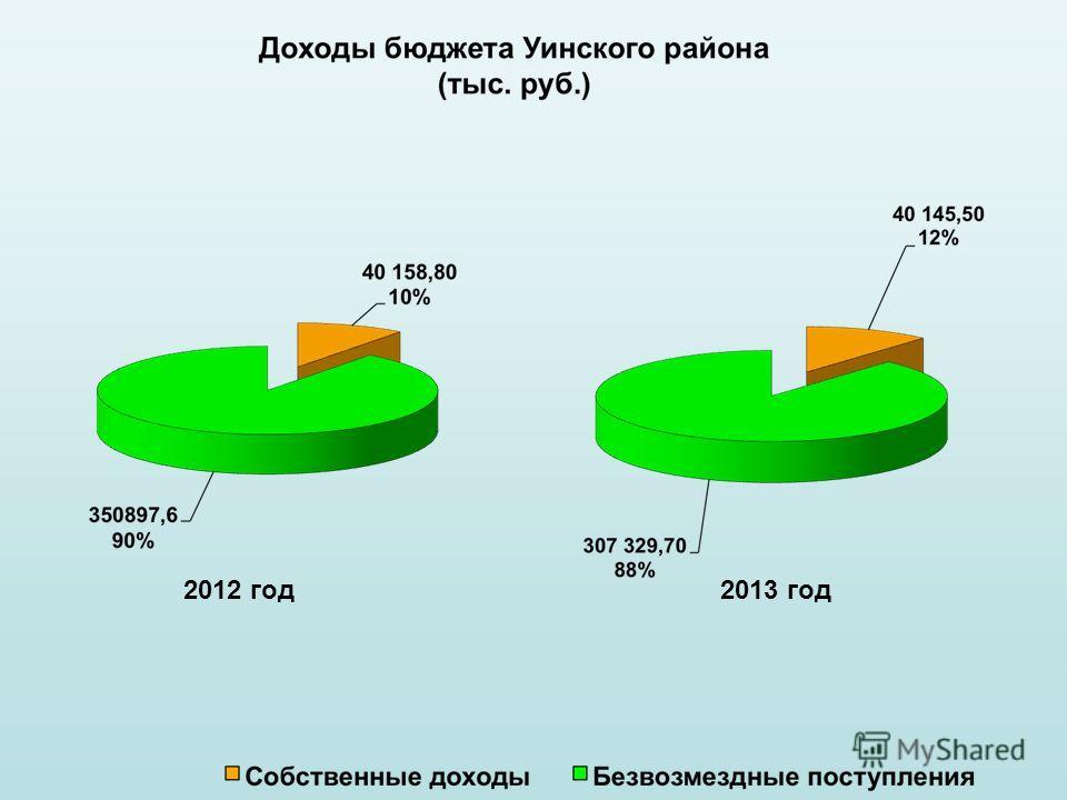 2012 год 2013 год