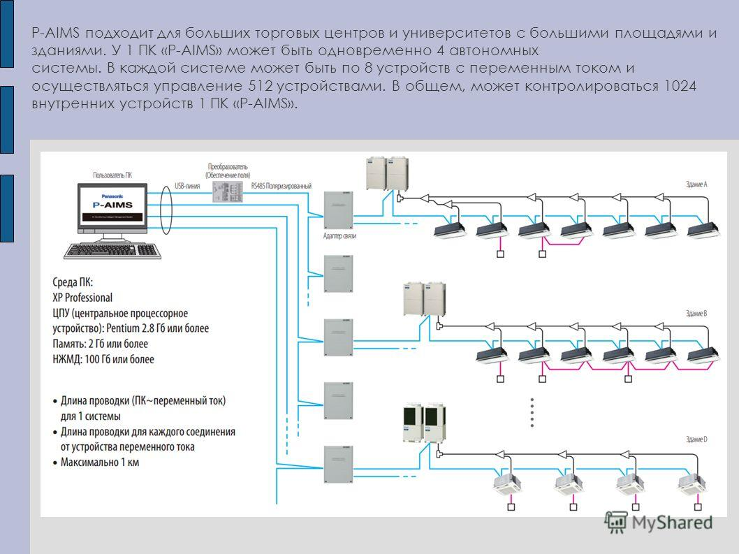 P-AIMS подходит для больших торговых центров и университетов с большими площадями и зданиями. У 1 ПК «P-AIMS» может быть одновременно 4 автономных системы. В каждой системе может быть по 8 устройств с переменным током и осуществляться управление 512