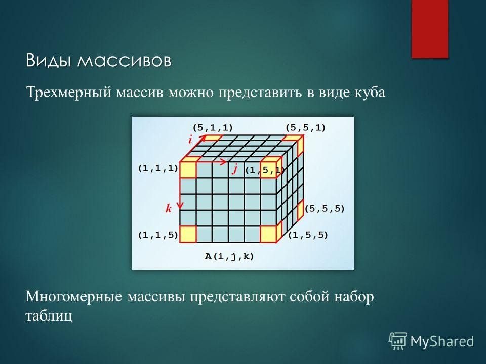Виды массивов Трехмерный массив можно представить в виде куба Многомерные массивы представляют собой набор таблиц