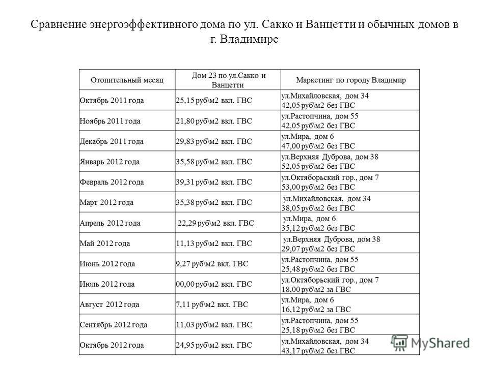 Сравнение энергоэффективного дома по ул. Сакко и Ванцетти и обычных домов в г. Владимире