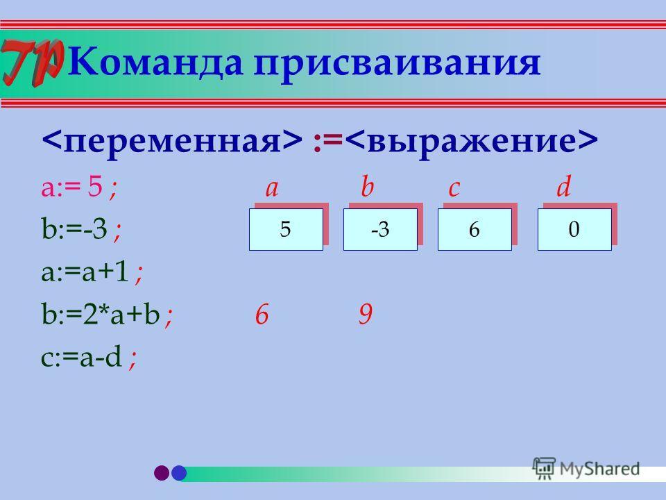 Команда присваивания := a:= 5 ; a b c d b:=-3 ; a:=a+1 ; b:=2*a+b ; 6 9 c:=a-d ; 5 5 -3 6 6 0 0