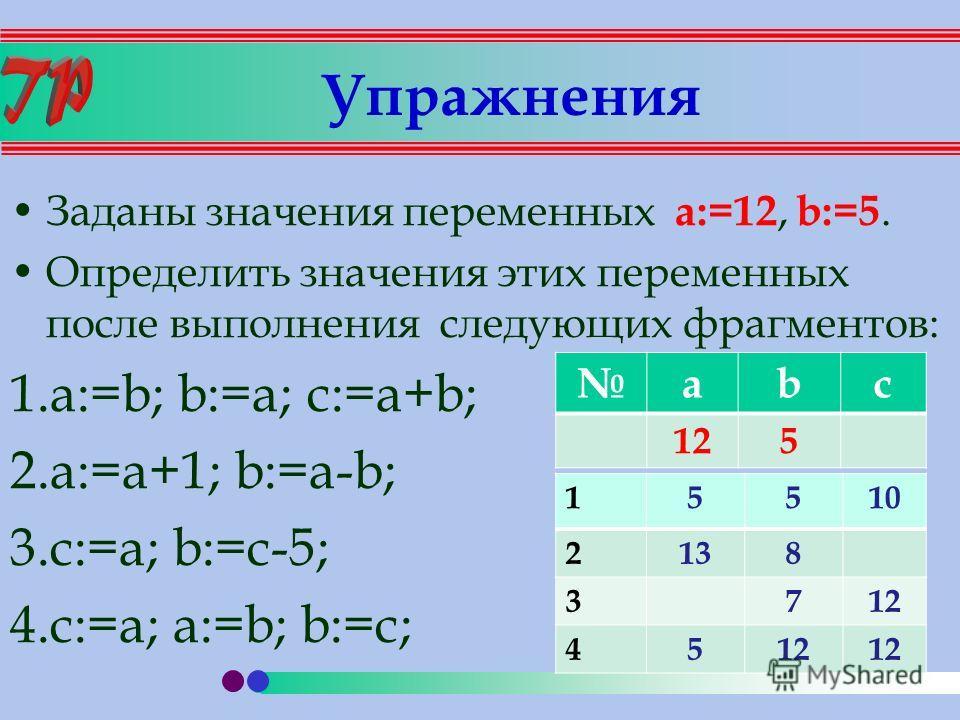 Упражнения Заданы значения переменных a:=12, b:=5. Определить значения этих переменных после выполнения следующих фрагментов: 1.a:=b; b:=a; c:=a+b; 2.a:=a+1; b:=a-b; 3.с:=a; b:=с-5; 4.c:=a; a:=b; b:=c; abc 125 15510 2138 3712 45