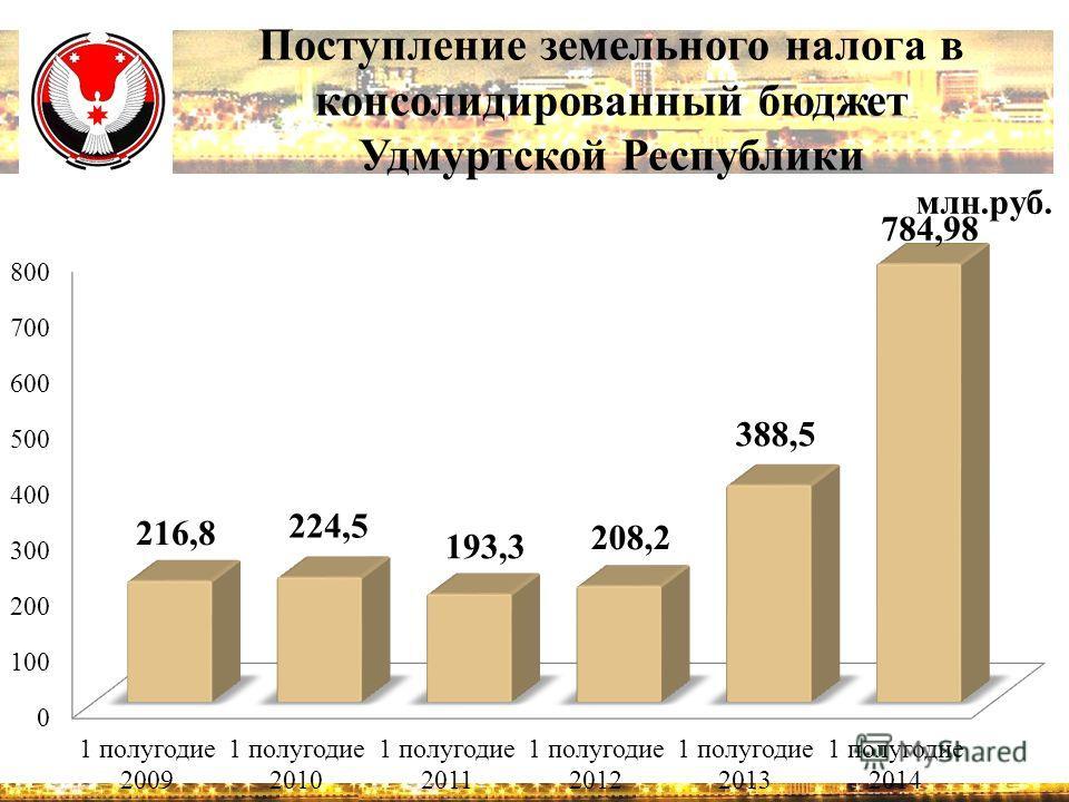 Поступление земельного налога в консолидированный бюджет Удмуртской Республики млн.руб.