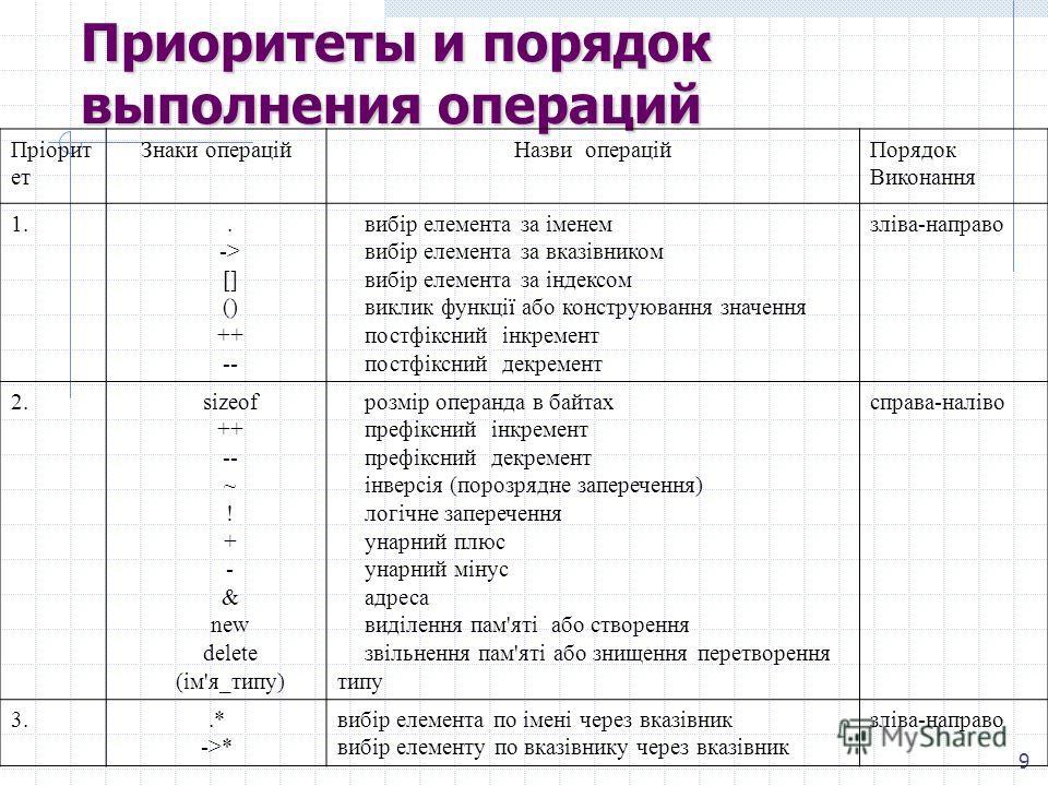 9 Приоритоты и порядок выполнения операций Пріорит от Знаки операцій Назви операцій Порядок Виконання 1.. -> [] () ++ -- вибір элемента за іменем вибір элемента за вказівником вибір элемента за індексом виклик функції обо конструювання значення постф