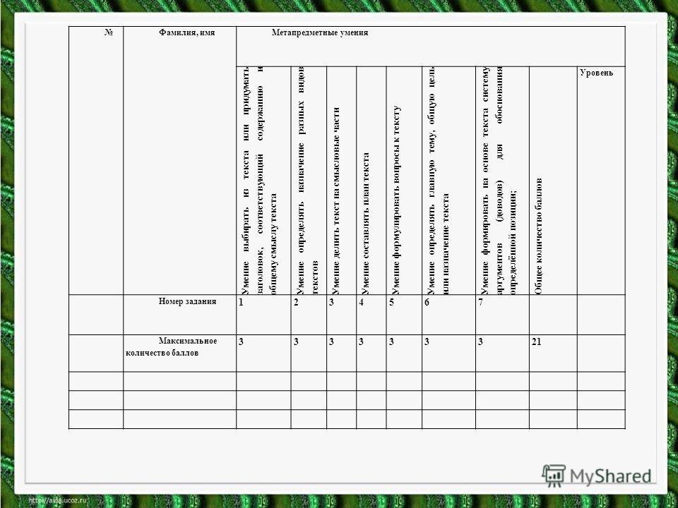 Фамилия, имя Метапредметные умения Умение выбирать из текста или придумать заголовок, соответствующий содержанию и общему смыслу текста Умение определять назначение разных видов текстов Умение делить текст на смысловые части Умение составлять план те
