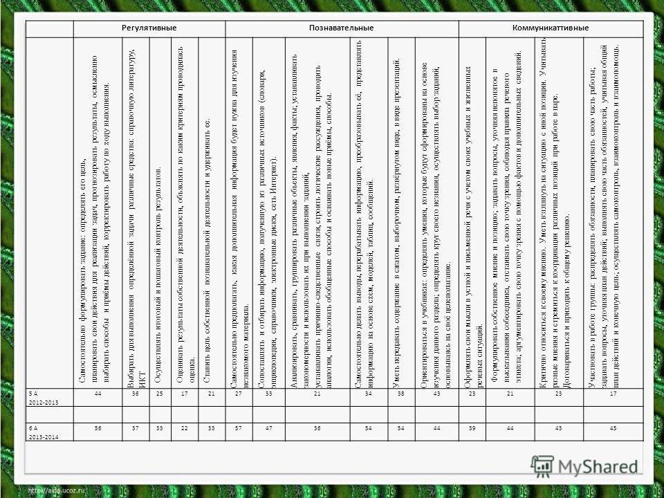 Регулятивные ПознавательныеКоммуникаттивные Самостоятельно формулировать задание: определять его цель, планировать свои действия для реализации задач, прогнозировать результаты, осмысленно выбирать способы и приёмы действий, корректировать работу по