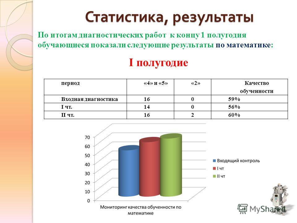 Статистика, результаты По итогам диагностических работ к концу 1 полугодия обучающиеся показали следующие результаты по математике: период«4» и «5»«2» Качество обученности Входная диагностика 16059% I чт.14056% II чт.16260% I полугодие