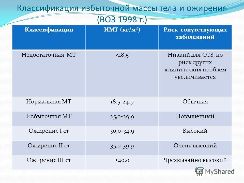 Классификация избыточной массы тела и ожирения (ВОЗ 1998 г.) КлассификацияИМТ (кг/м²)Риск сопутствующих заболеваний Недостаточная МТ