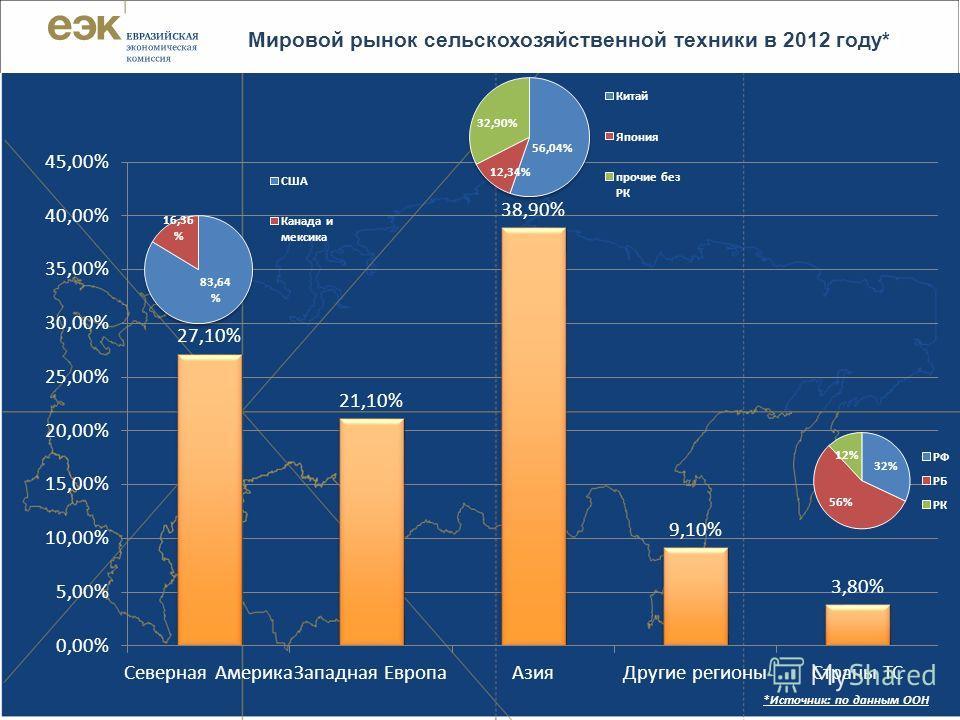 | 2 Мировой рынок сельскохозяйственной техники в 2012 году*