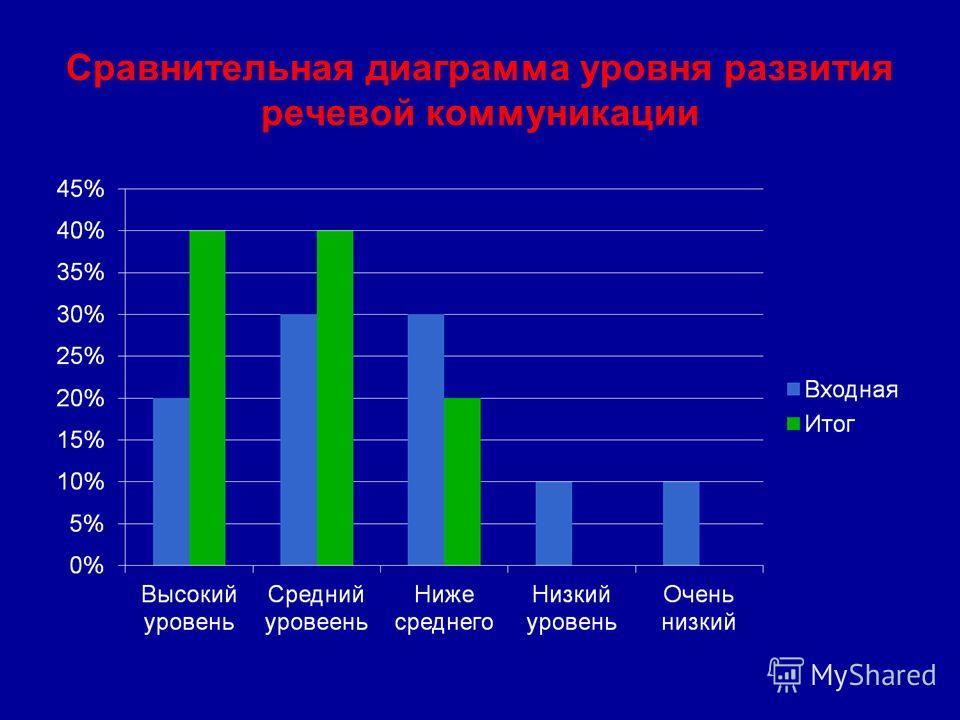 Сравнительная диаграмма уровня развития речевой коммуникации