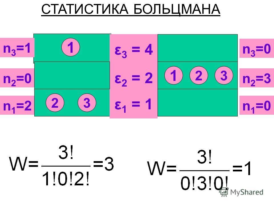 n 1 =2 ε 2 = 2 ε 1 = 1 ε 3 = 4 n 2 =3 n 3 =1 n 1 =0 n 2 =0 n 3 =0 1 2 1 32 3 СТАТИСТИКА БОЛЬЦМАНА