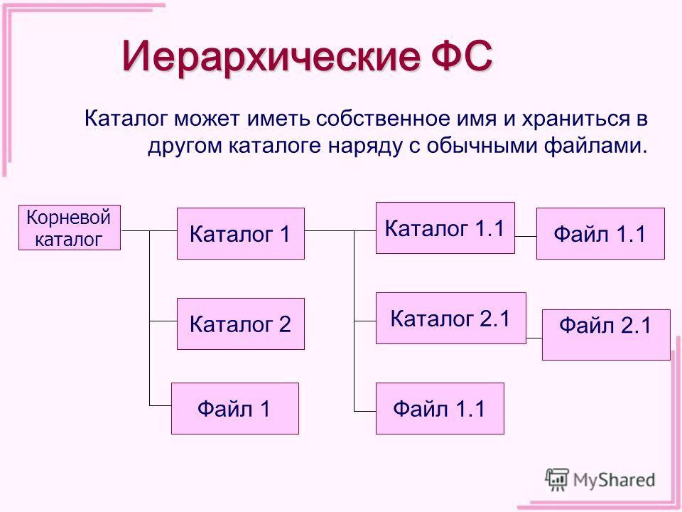 Иерархические ФС Каталог может иметь собственное имя и храниться в другом каталоге наряду с обычными файлами. Корневой каталог Каталог 1 Каталог 2 Файл 1 Каталог 2.1 Каталог 1.1 Файл 1.1 Файл 2.1 Файл 1.1