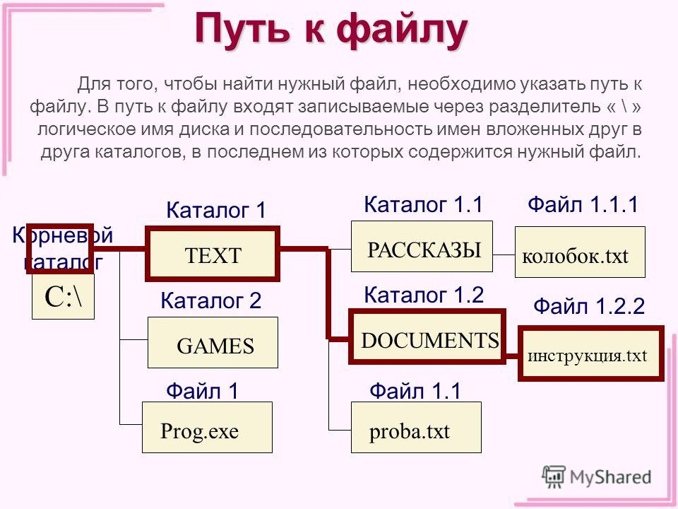 Путь к файлу C:\ Корневой каталог Каталог 1 TEXTGAMES Каталог 2 Prog.exe Файл 1 DOCUMENTS Каталог 1.2 РАССКАЗЫ Каталог 1.1 колобок.txt Файл 1.1.1 proba.txt Файл 1.1 инструкция.txt Файл 1.2.2 Для того, чтобы найти нужный файл, необходимо указать путь