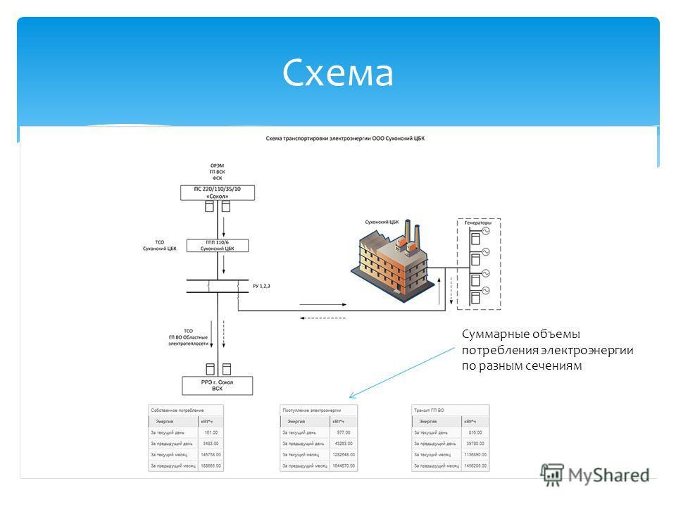 Схема Суммарные объемы потребления электроэнергии по разным сечениям